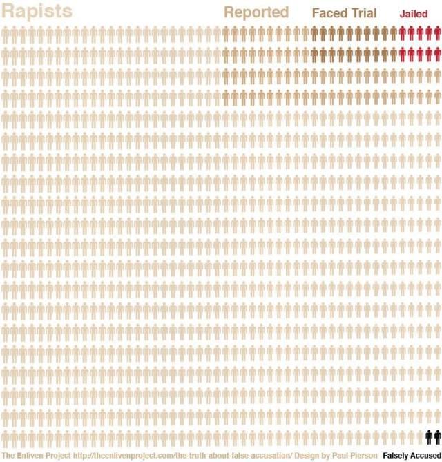 quantidade de casos de estupro vs quantidade denunciada vs quantidade punida legalmente